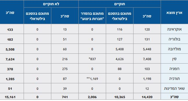 עובדי בניין זרים בישראל